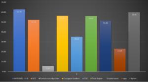 Benchmark - Comprehensive result.