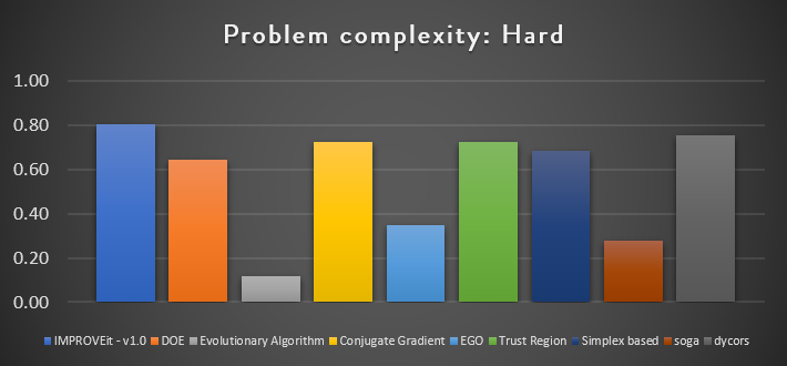 IMPORVEit benchmark in hard complexsy problems