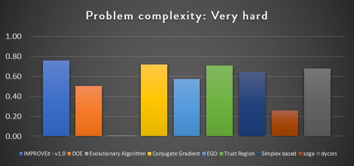 IMPROVEit benchmark for very hard complexity problems