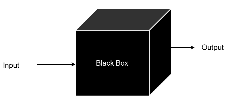 chart that shows blackbox problems